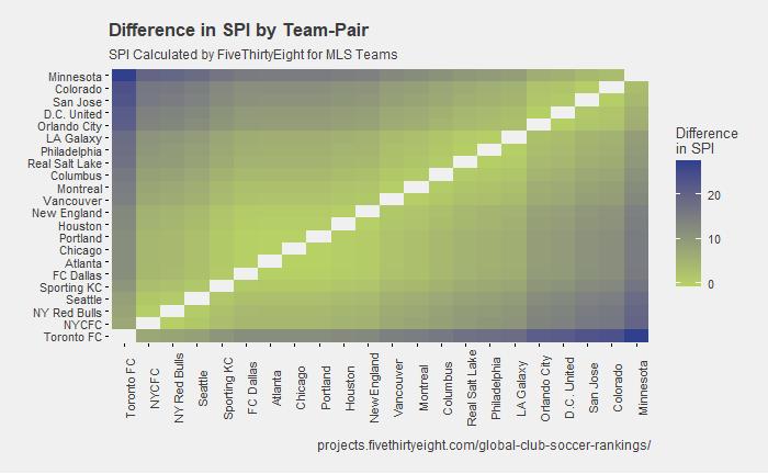 Examining FiveThirtyEight's Soccer Power Index Ratings